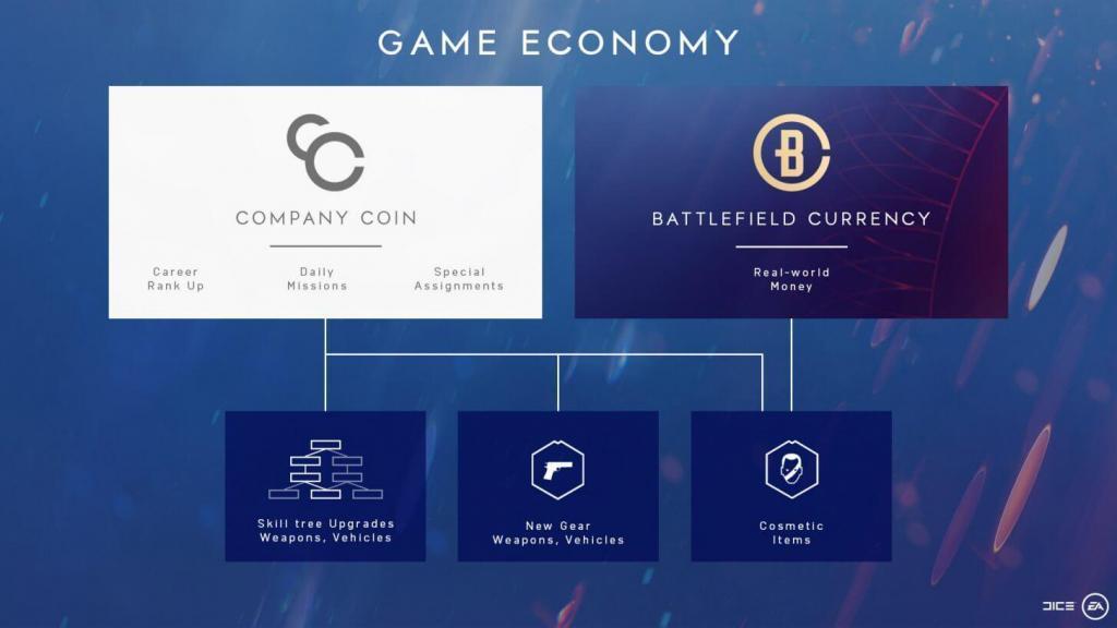 Battlefield 5'te ekonomi battlefield 5